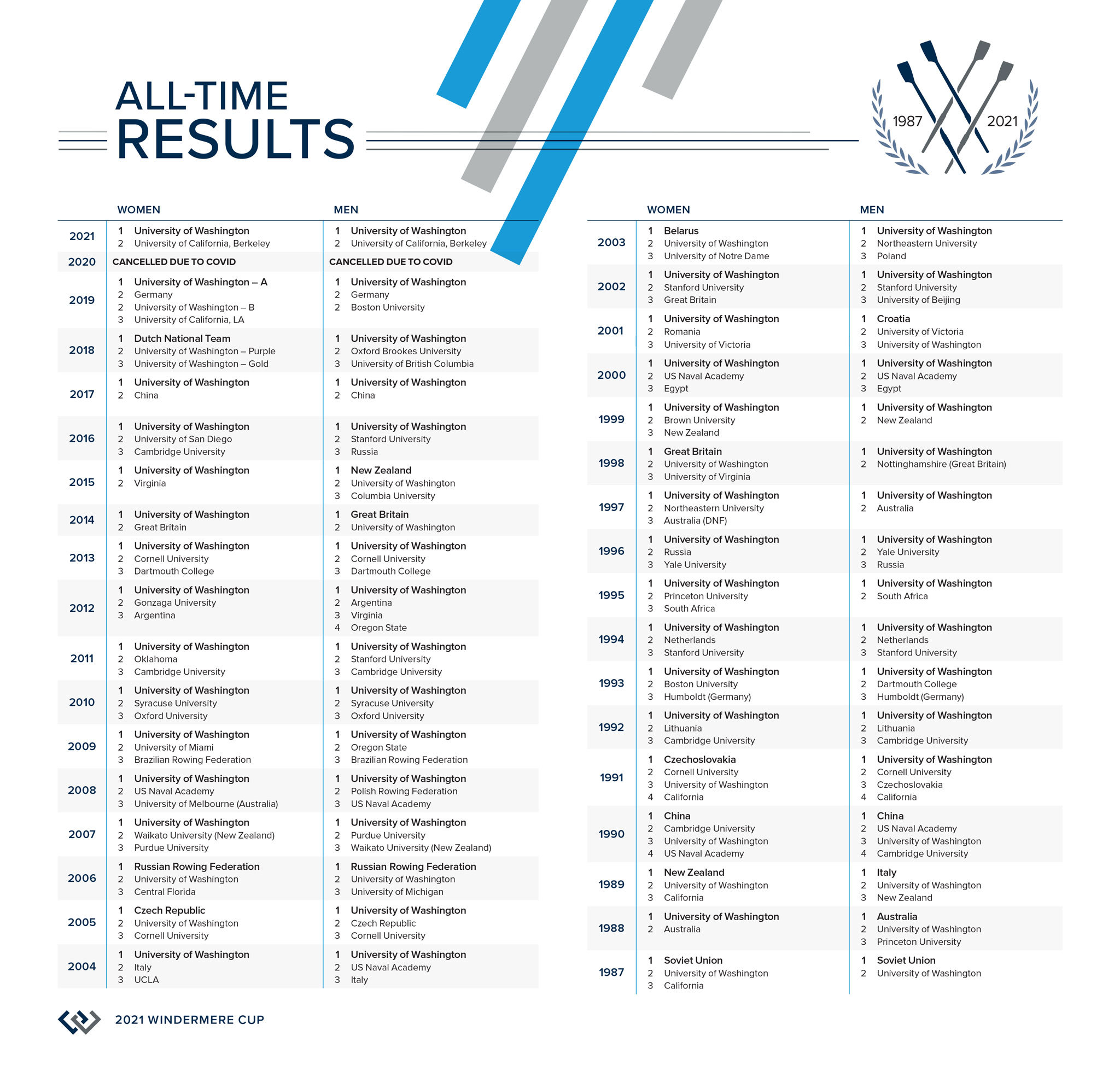 21165-wreCup-All-Time-Results-2021
